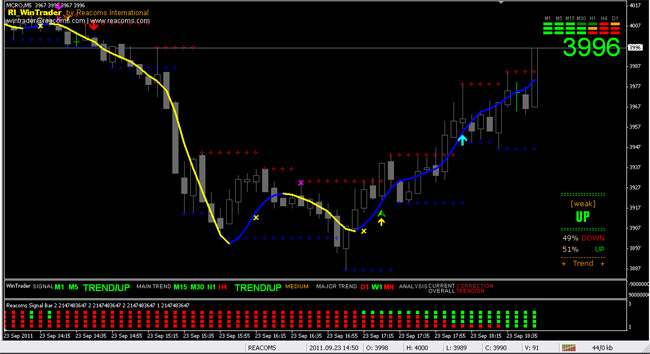 Trading System-03, RI WinTrader Buy Sell Signal Generating software for MCX (Commodity), NSE