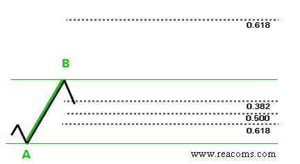 fibonacci method in forex - reacoms