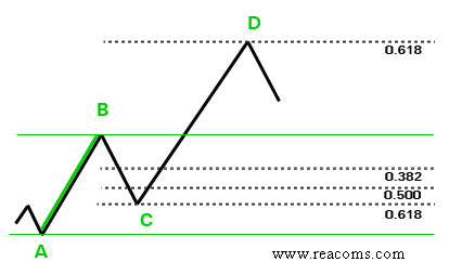 Reacoms- fibonacci method in mcx nse forex
