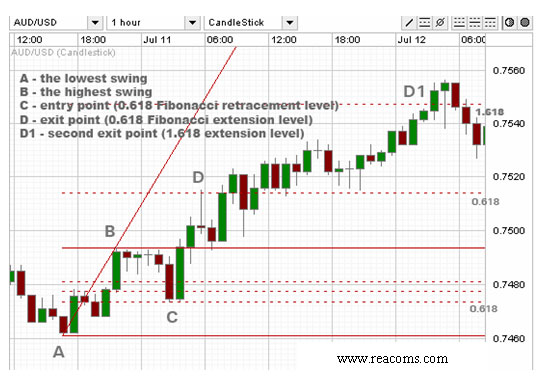 Fibonacci method in Forex, MCX, NSE | Reacoms Blog for